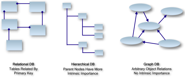 Relational database vs graph database