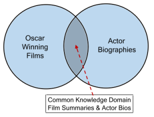 Sharing Knowledge Domains Via A Common Ontology